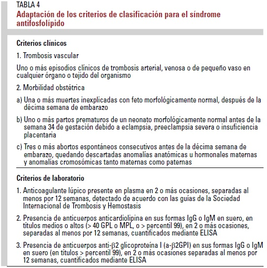 Tabla 4 Sindrome Antifosfolipido