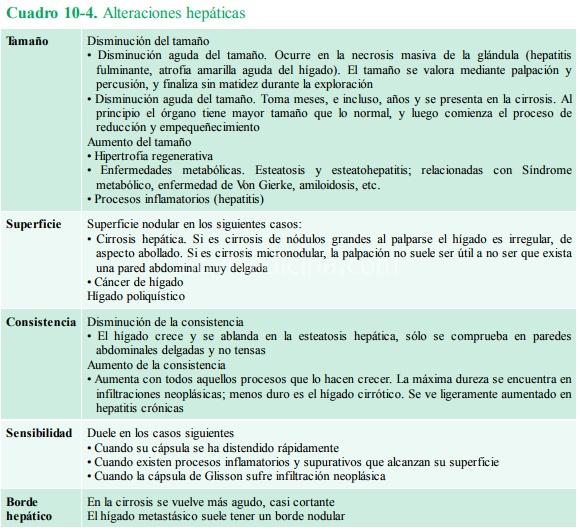 Cuadro 10.4